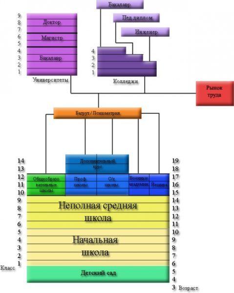 Система образования Израиля