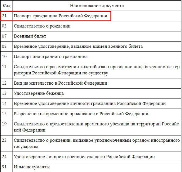 Коды видов документов, удостоверяющих личность гражданина
