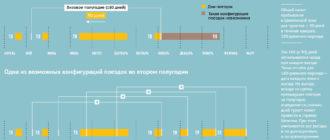 Расчет количества дней пребывания в Шенгенской зоне