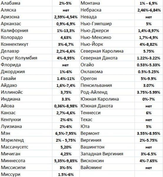 Таблица налогов