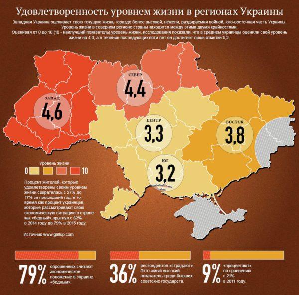 Удовлетворенность уровнем жизни в Украине