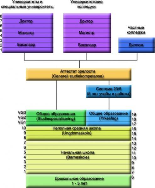 структура образования в Норвегии